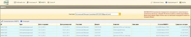 МММ-2012. Таблица МАВРО на 20 декабря 2012 года