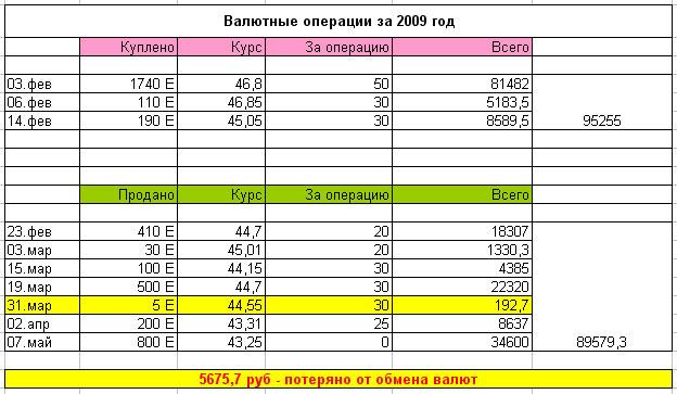 Валютные операции за 2009 год